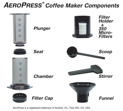 What comes with your AeroPress